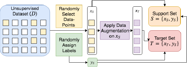 Figure 1 for Assume, Augment and Learn: Unsupervised Few-Shot Meta-Learning via Random Labels and Data Augmentation