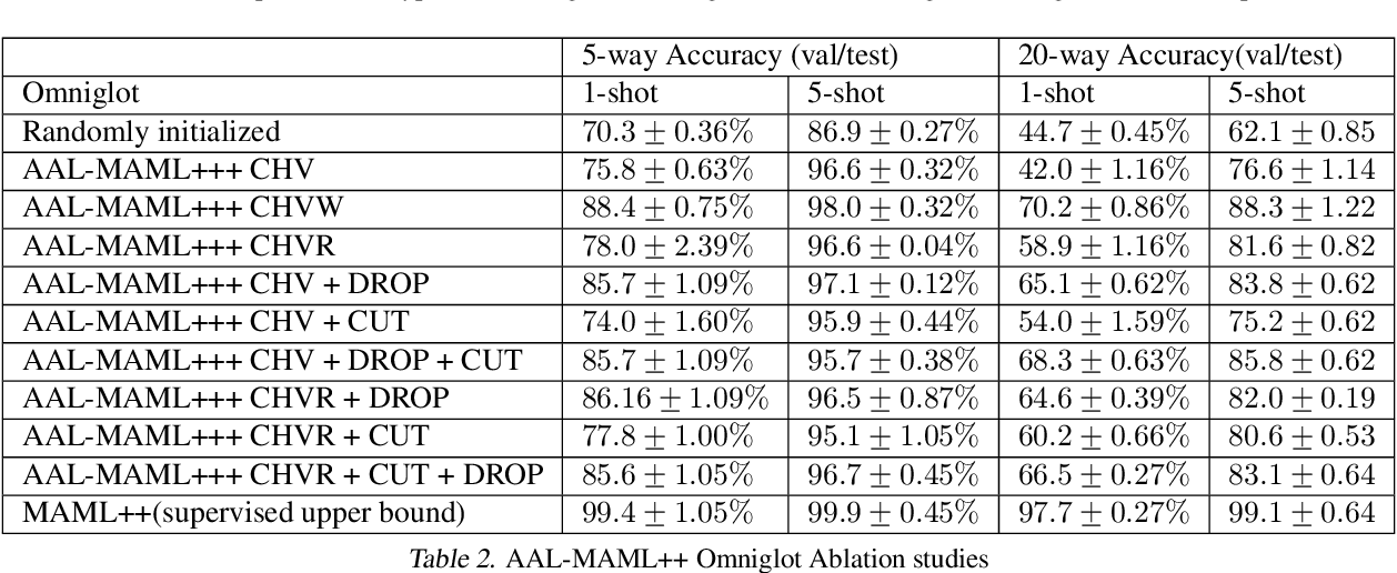 Figure 4 for Assume, Augment and Learn: Unsupervised Few-Shot Meta-Learning via Random Labels and Data Augmentation