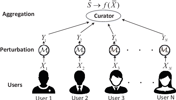 Figure 3 for Context-aware Data Aggregation with Localized Information Privacy