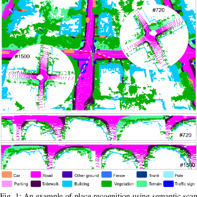 Figure 1 for SSC: Semantic Scan Context for Large-Scale Place Recognition