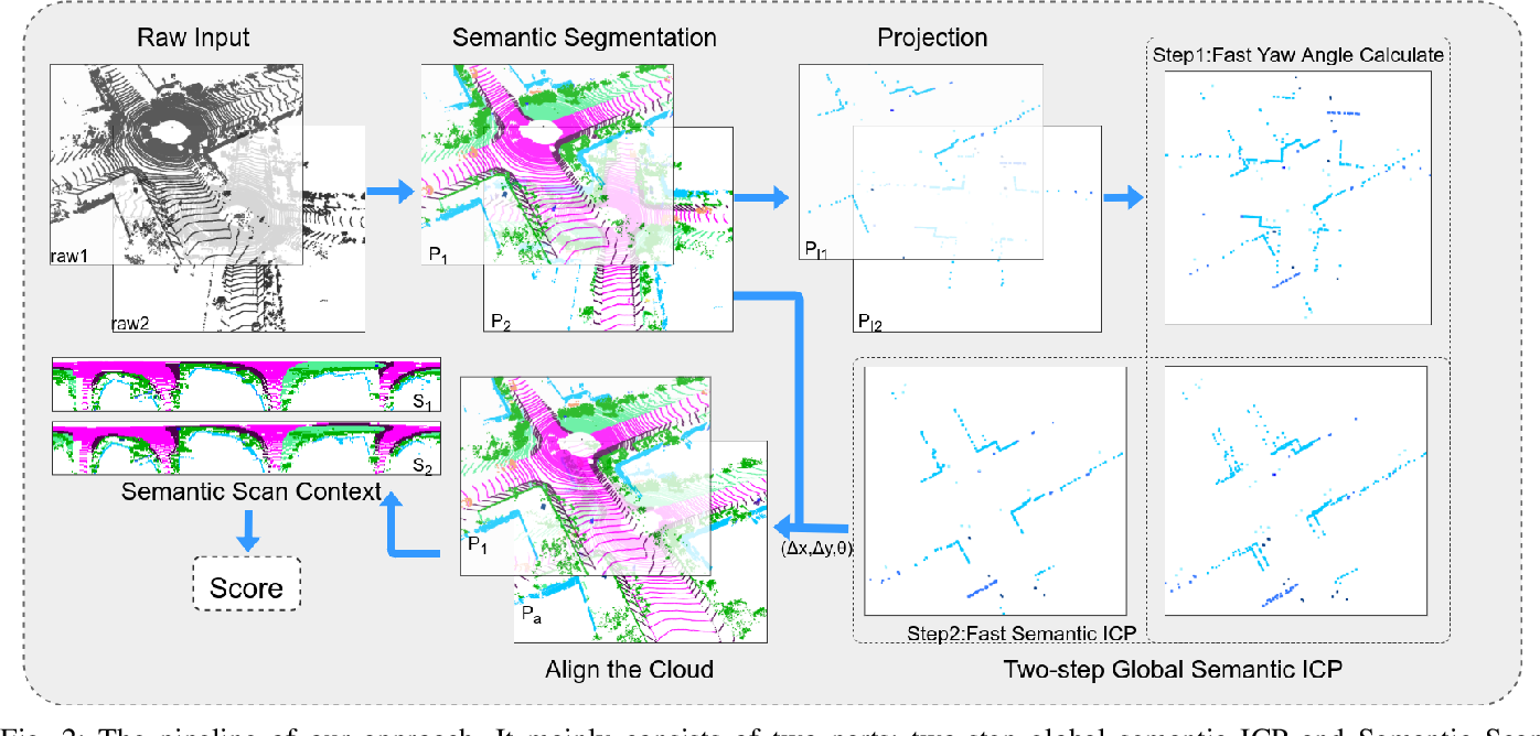 Figure 2 for SSC: Semantic Scan Context for Large-Scale Place Recognition