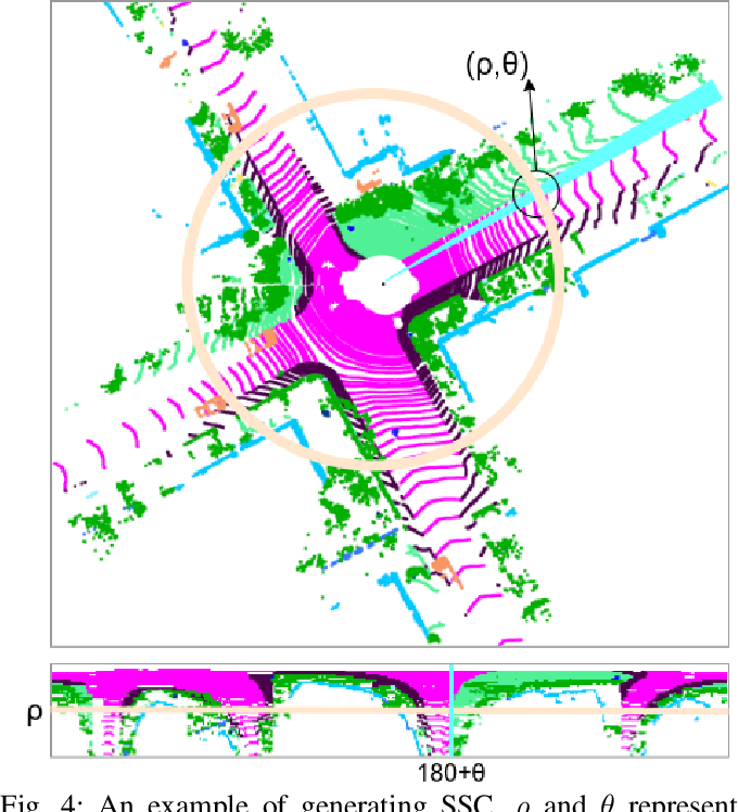 Figure 4 for SSC: Semantic Scan Context for Large-Scale Place Recognition
