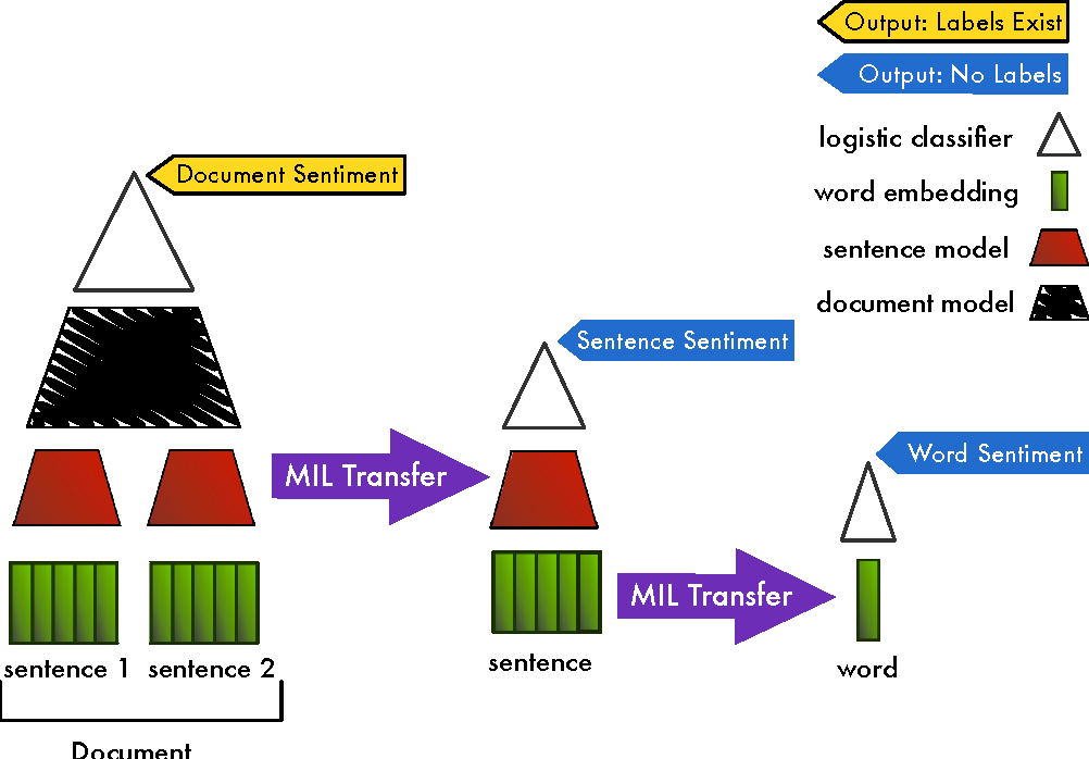 Figure 1 for Deep Multi-Instance Transfer Learning