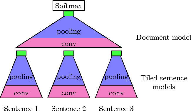 Figure 3 for Deep Multi-Instance Transfer Learning