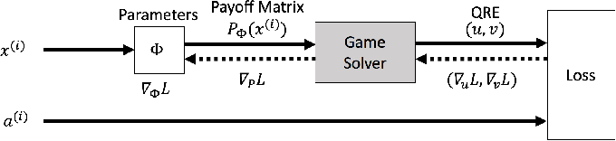 Figure 1 for Large Scale Learning of Agent Rationality in Two-Player Zero-Sum Games