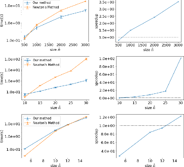 Figure 3 for Large Scale Learning of Agent Rationality in Two-Player Zero-Sum Games