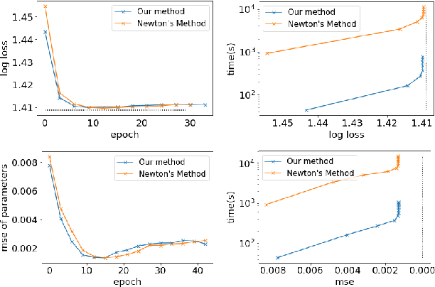 Figure 4 for Large Scale Learning of Agent Rationality in Two-Player Zero-Sum Games