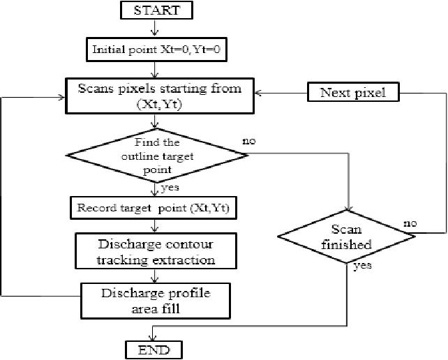 PDF] Extraction of Ultraviolet Spectrum Discharge Parameters of