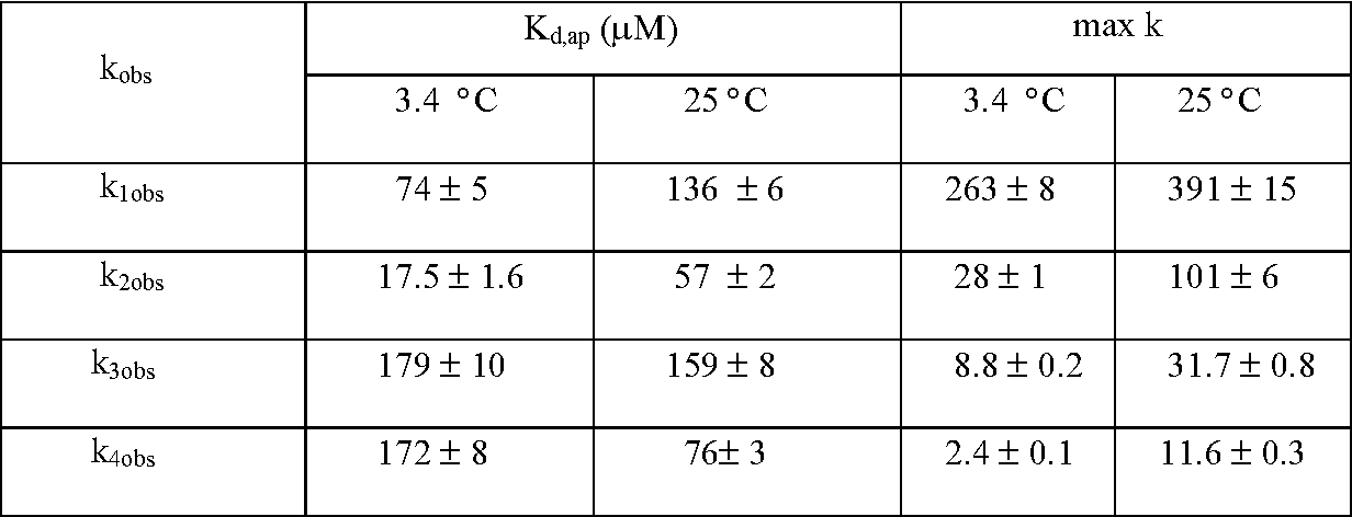 Table I: Summary of the observed rate constants of P450cam with m-chloroperoxybenzoic acid (pH = 6.2, t = 3.4; 25 oC)