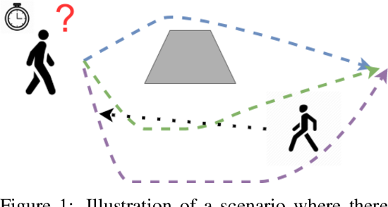 Figure 1 for Social-VRNN: One-Shot Multi-modal Trajectory Prediction for Interacting Pedestrians
