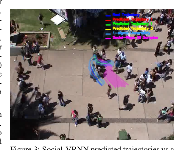 Figure 4 for Social-VRNN: One-Shot Multi-modal Trajectory Prediction for Interacting Pedestrians