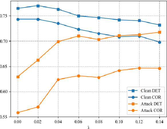 Figure 2 for Exploration and Exploitation: Two Ways to Improve Chinese Spelling Correction Models