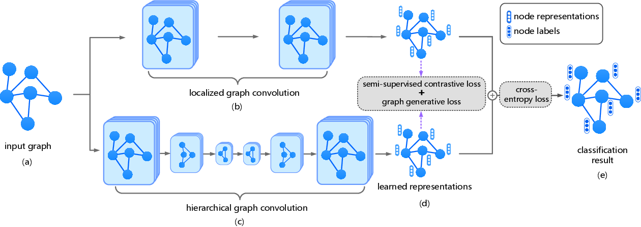 Figure 1 for Contrastive and Generative Graph Convolutional Networks for Graph-based Semi-Supervised Learning