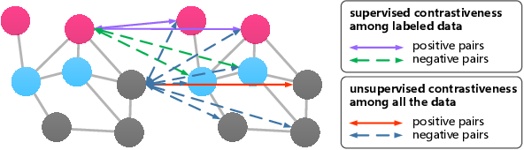 Figure 3 for Contrastive and Generative Graph Convolutional Networks for Graph-based Semi-Supervised Learning