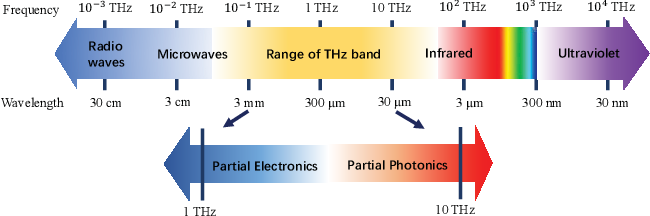 Figure 1 for Prospective Beamforming Technologies for Ultra-Massive MIMO in Terahertz Communications: A Tutorial