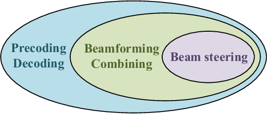 Figure 2 for Prospective Beamforming Technologies for Ultra-Massive MIMO in Terahertz Communications: A Tutorial
