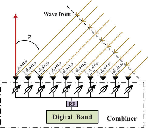 Figure 3 for Prospective Beamforming Technologies for Ultra-Massive MIMO in Terahertz Communications: A Tutorial