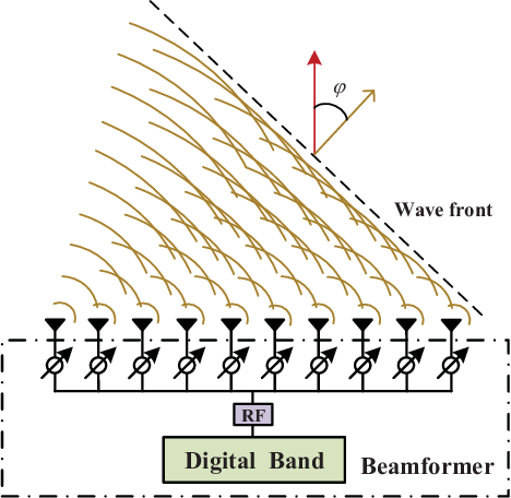 Figure 4 for Prospective Beamforming Technologies for Ultra-Massive MIMO in Terahertz Communications: A Tutorial