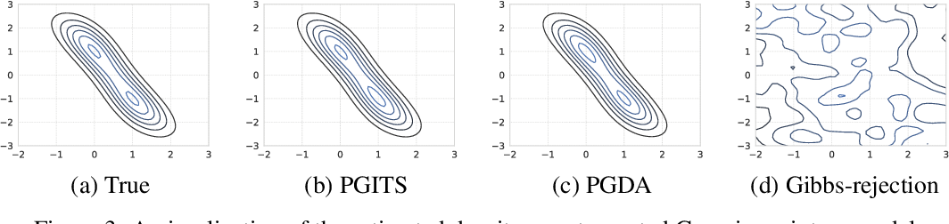 Figure 4 for Poisson-Minibatching for Gibbs Sampling with Convergence Rate Guarantees