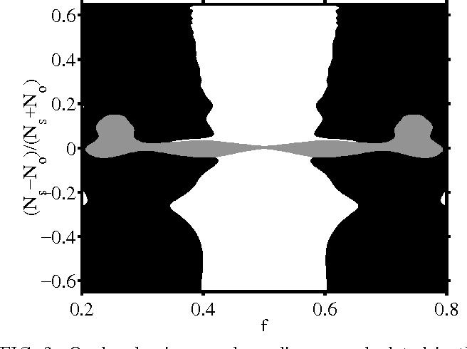 Figure 2 for Ocular dominance patterns in mammalian visual cortex: A wire length minimization approach