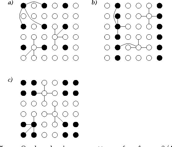 Figure 3 for Ocular dominance patterns in mammalian visual cortex: A wire length minimization approach