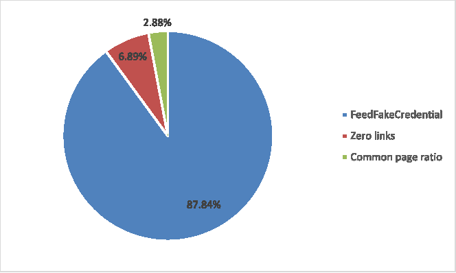 Figure 7: Contribution of each filter in detecting phishing sites