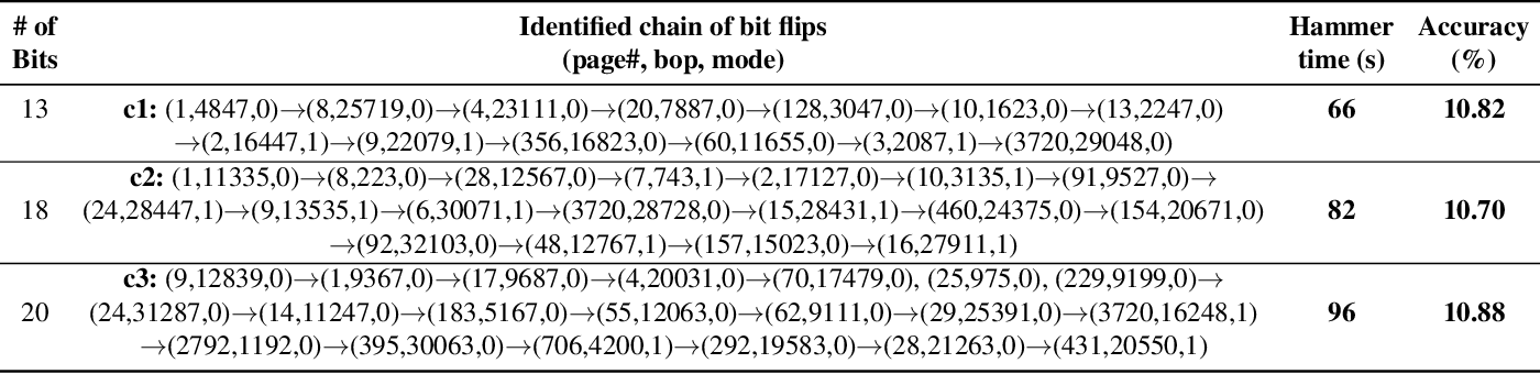 Figure 4 for DeepHammer: Depleting the Intelligence of Deep Neural Networks through Targeted Chain of Bit Flips