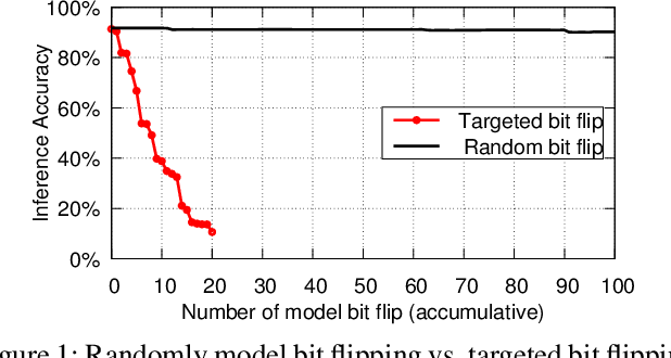 Figure 1 for DeepHammer: Depleting the Intelligence of Deep Neural Networks through Targeted Chain of Bit Flips