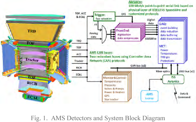 Figure 1 From Alpha Magnetic Spectrometer Ams Electronics On The