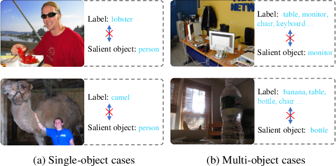 Figure 4 for To be Critical: Self-Calibrated Weakly Supervised Learning for Salient Object Detection