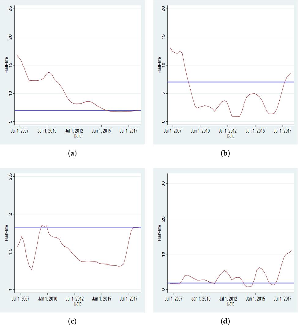 PDF] Asymmetric Mean Reversion in Low Liquid Markets