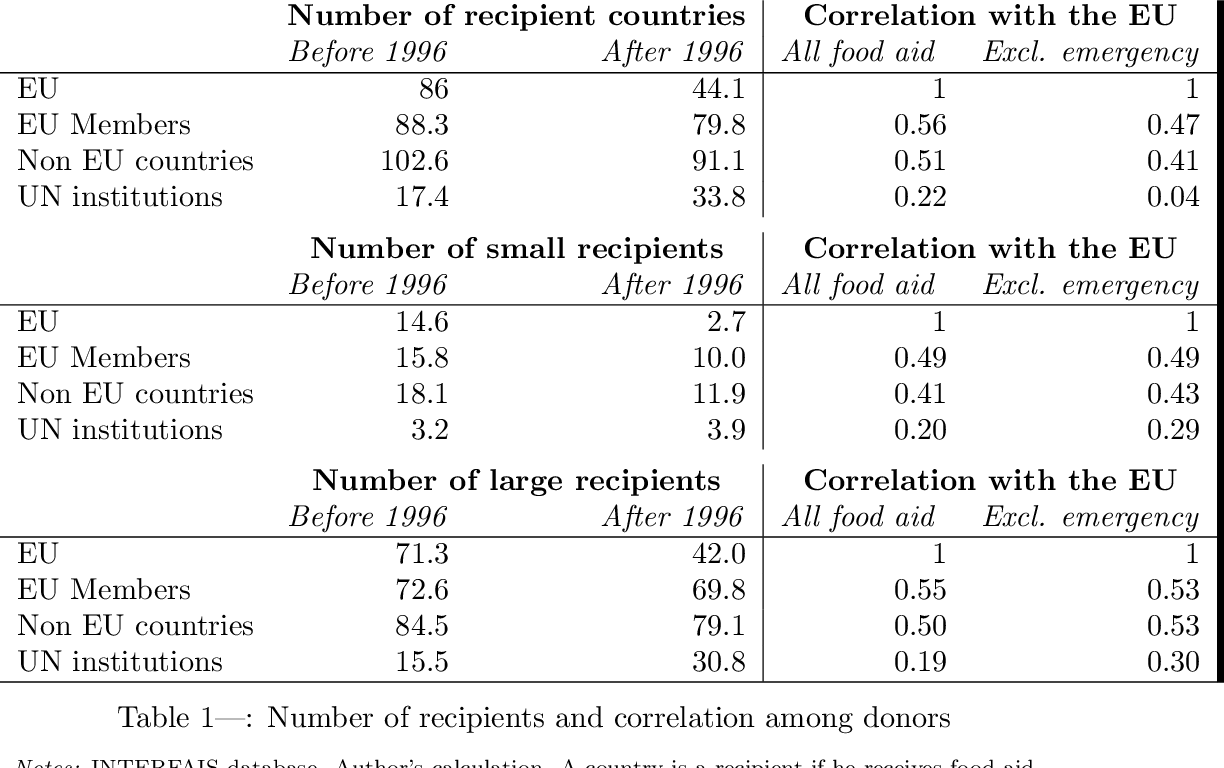 Table 1 from To Give or Not to Give? How Do Donors React to