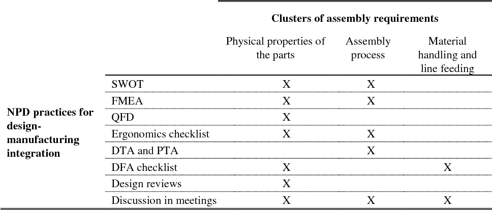 Table 5 3 from Practices for Manufacturing Involvement in