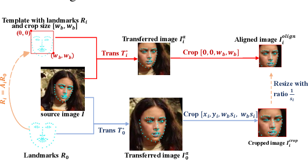 Figure 3 for Searching for Alignment in Face Recognition