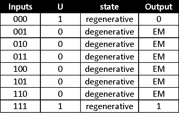 table 3.1