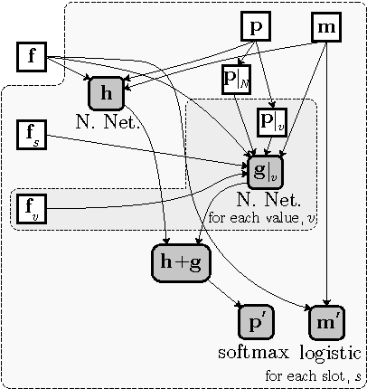 Word based dialog state tracking with recurrent neural networks figure 2 ccuart Image collections