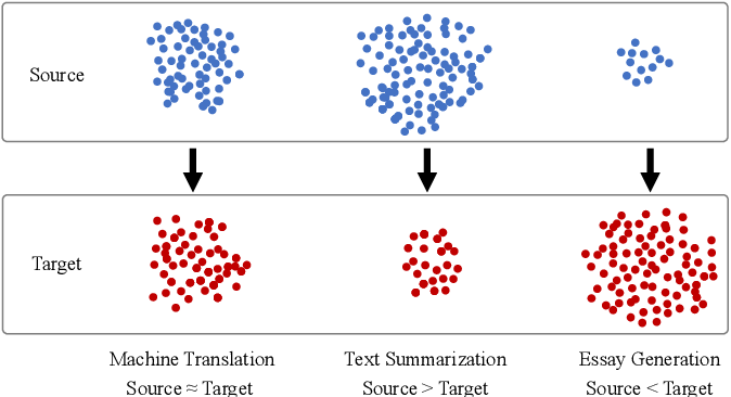 Figure 1 for Topic-to-Essay Generation with Comprehensive Knowledge Enhancement