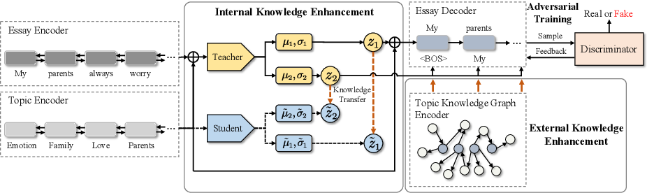 Figure 3 for Topic-to-Essay Generation with Comprehensive Knowledge Enhancement