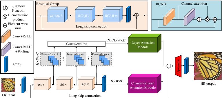 Figure 1 for Single Image Super-Resolution via a Holistic Attention Network