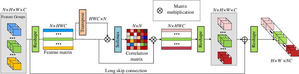 Figure 3 for Single Image Super-Resolution via a Holistic Attention Network