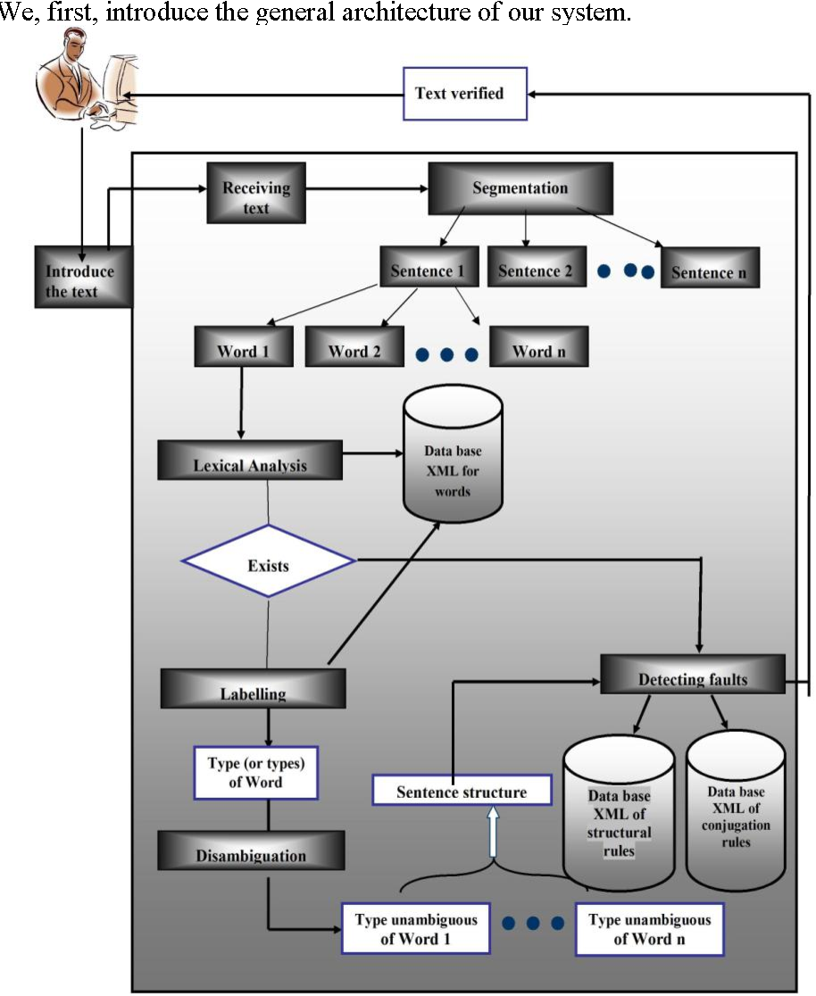 Figure 1 for Fault detection system for Arabic language