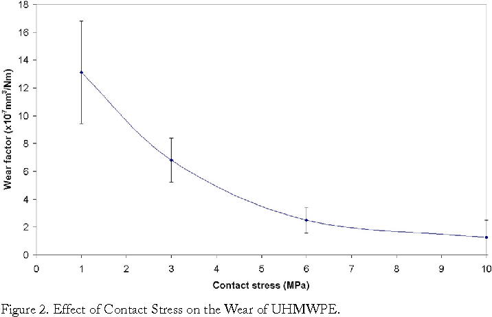 Figure 2. Effect of Contact Stress on the Wear of UHMWPE.