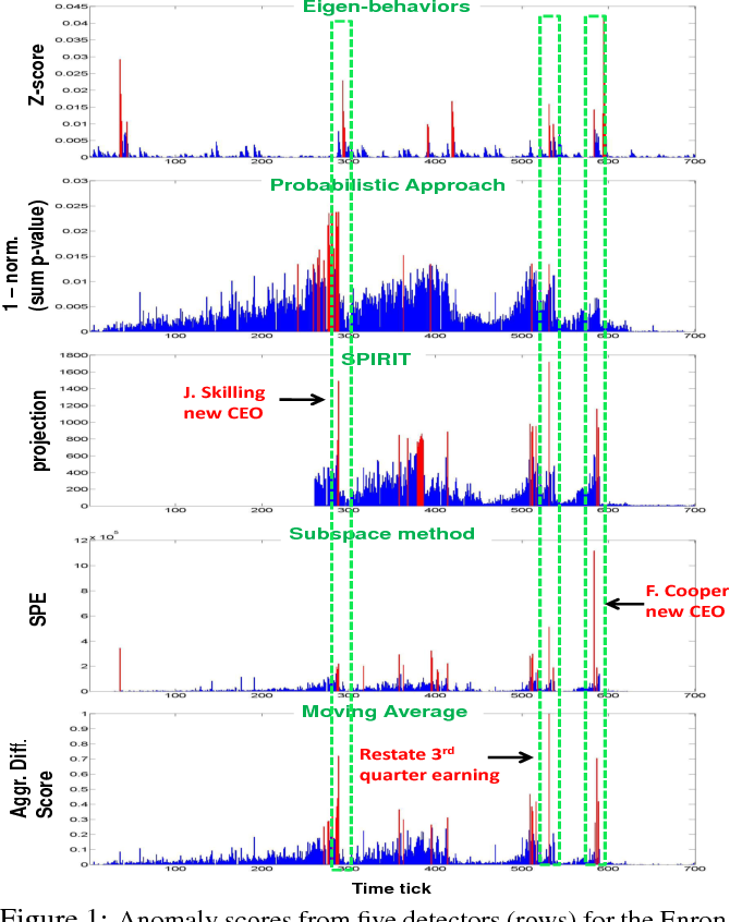 Figure 1 for Less is More: Building Selective Anomaly Ensembles