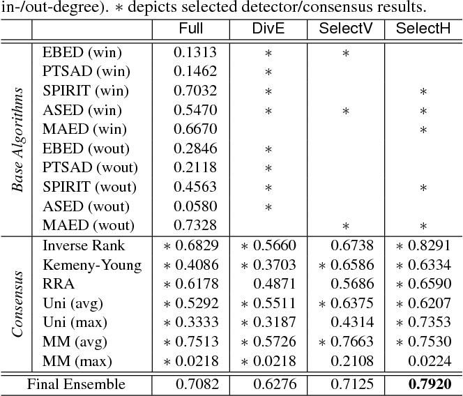 Figure 2 for Less is More: Building Selective Anomaly Ensembles