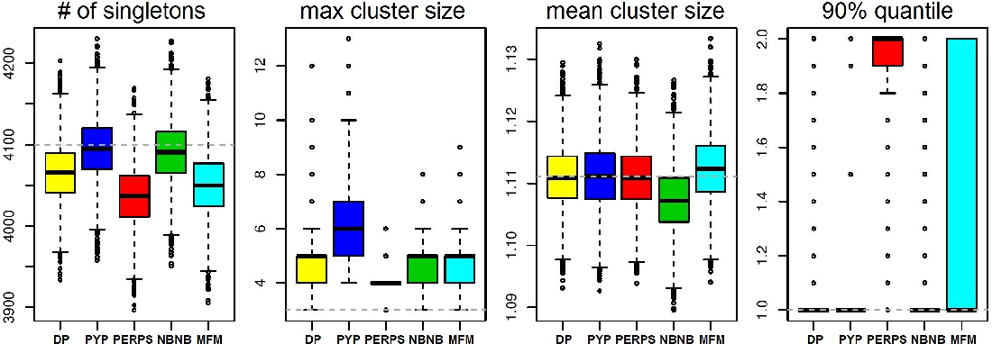 Figure 1 for Microclustering: When the Cluster Sizes Grow Sublinearly with the Size of the Data Set