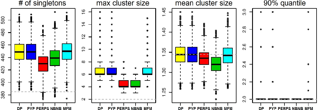 Figure 2 for Microclustering: When the Cluster Sizes Grow Sublinearly with the Size of the Data Set