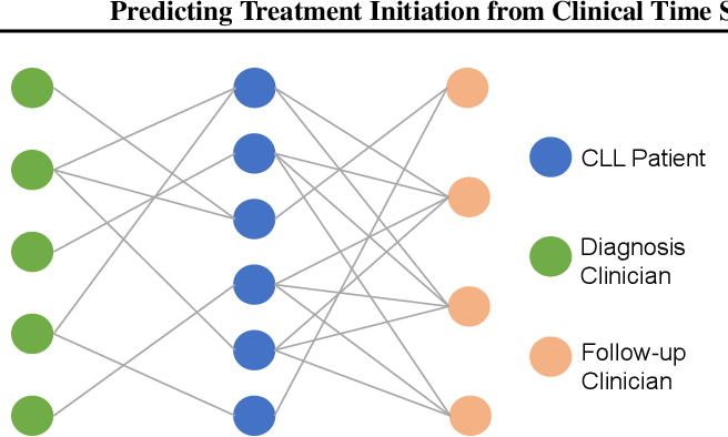 Figure 2 for Predicting Treatment Initiation from Clinical Time Series Data via Graph-Augmented Time-Sensitive Model