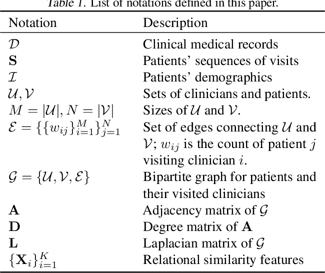 Figure 1 for Predicting Treatment Initiation from Clinical Time Series Data via Graph-Augmented Time-Sensitive Model