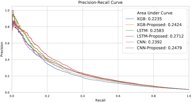 Figure 3 for Predicting Treatment Initiation from Clinical Time Series Data via Graph-Augmented Time-Sensitive Model