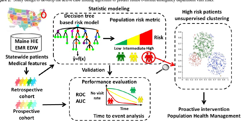 PDF] Real-Time Web-Based Assessment of Total Population Risk